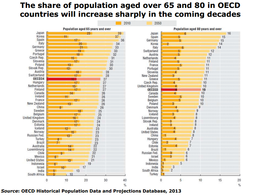 OECD Figures Detailing Growing Prevalence of Obesity in Developed Nations