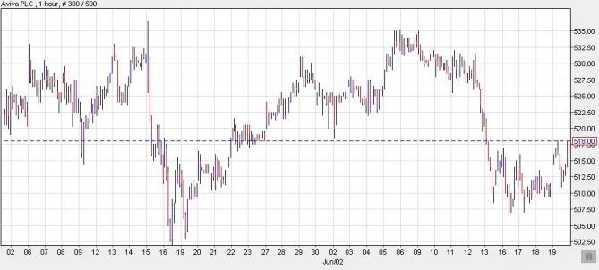 Aviva Plc Short Chart