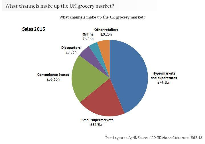 What channels make up the UK Grocery Market