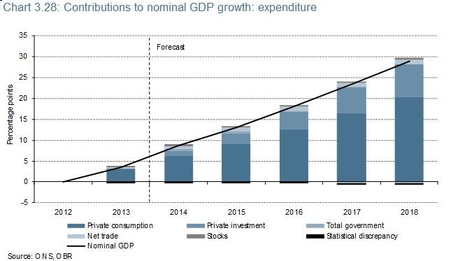 CONT GDP PRIV CONS PRIV INVEST OBR FORECAST