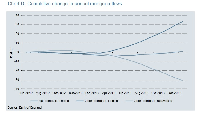 Mortgage Flows Debt Paid Down