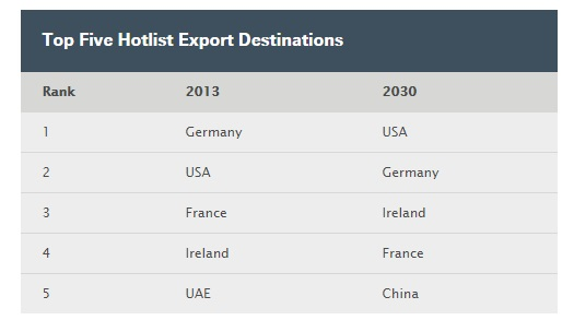 TOP 5 UK EXPORT DESTINATIONS